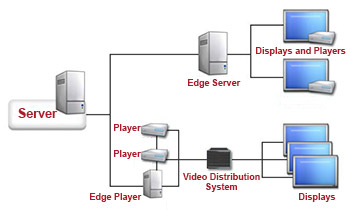 مراحل خرید تجهیزات دیجیتال ساینیج